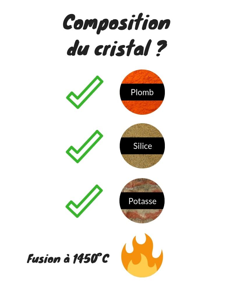 Composition-du-cristal