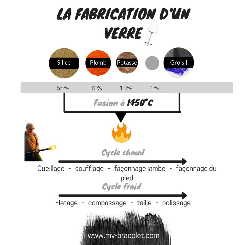 fabrication-verre-cristal-explication