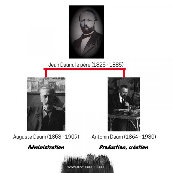 Famille-cristallerie-Daum-histoire