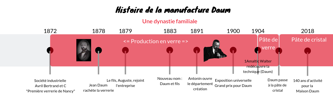 histoire-cristallerie-daum-nancy