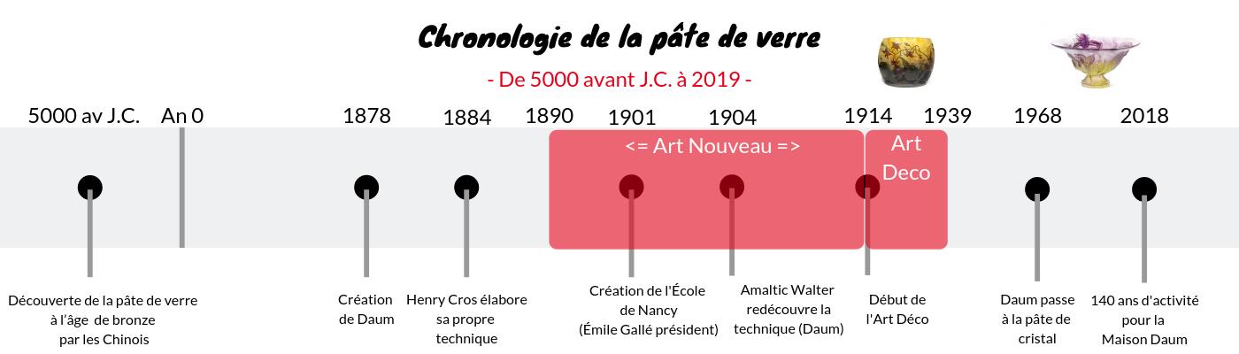 chronologie de la pate de verre dans histoire