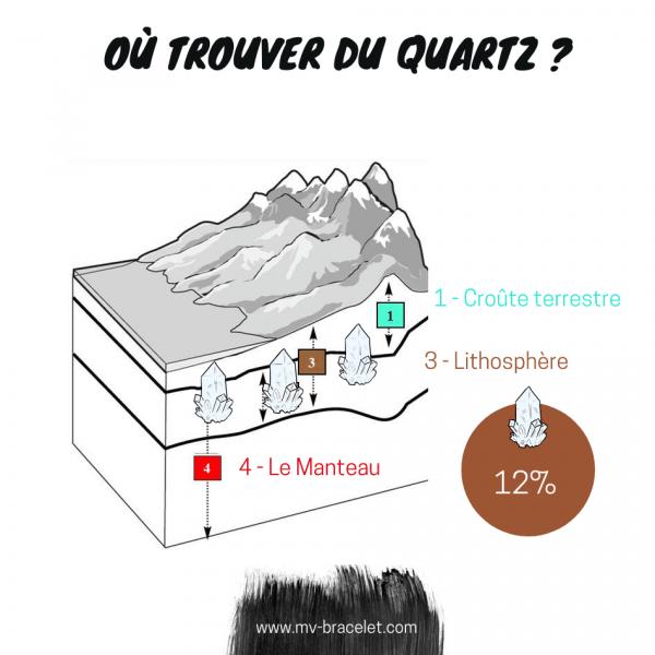 répartition du quartz sous terre