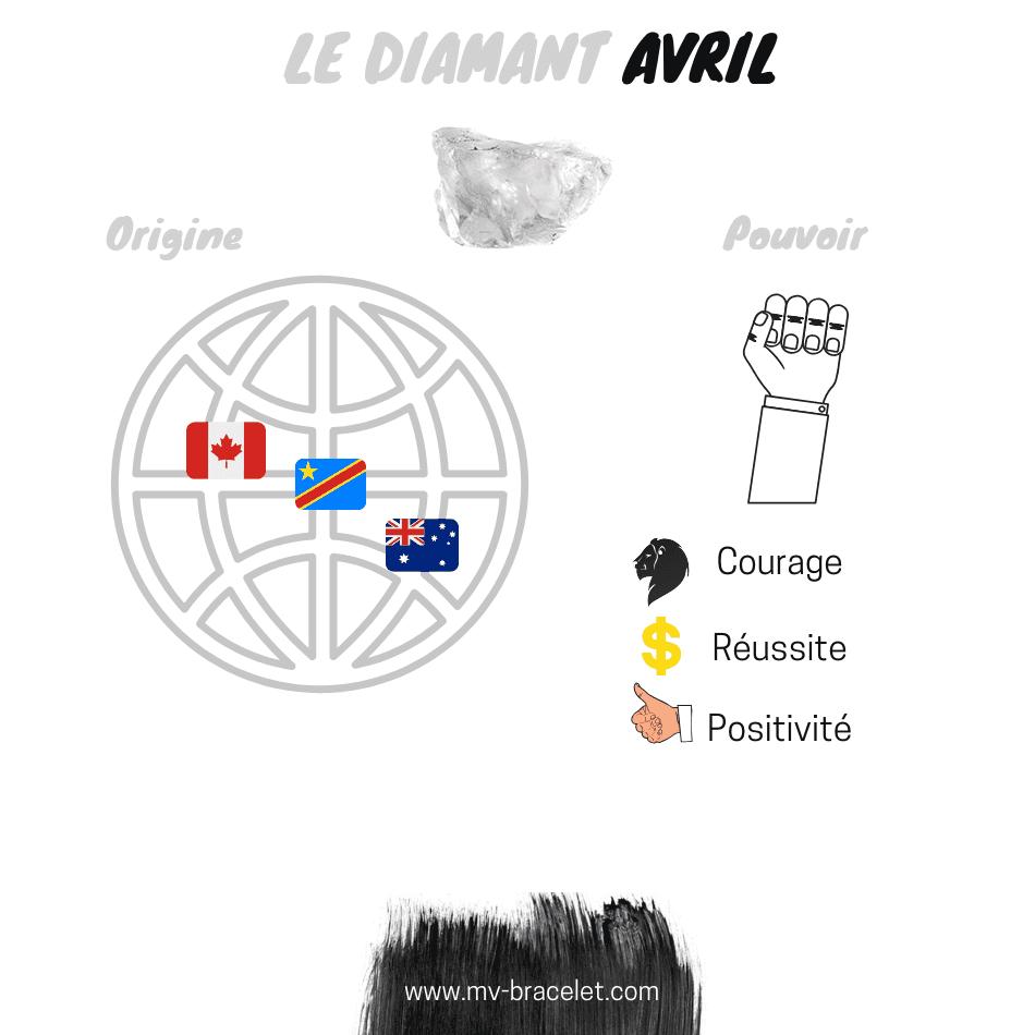 pouvoir-diamant-pierre-naissance