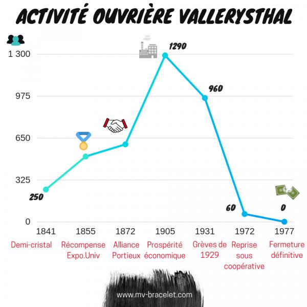 activite ouvriere de la cristallerie de vallerysthal