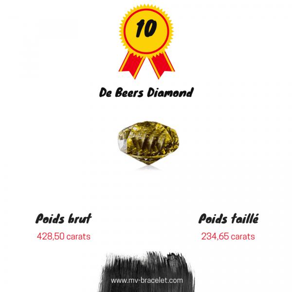 De-beers-diamant