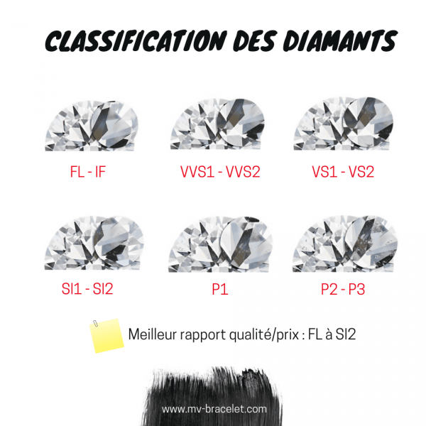 classification-diamant