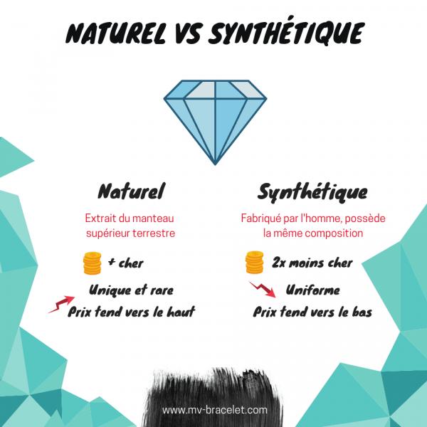 différence entre diamant naturel et diamant synthetique