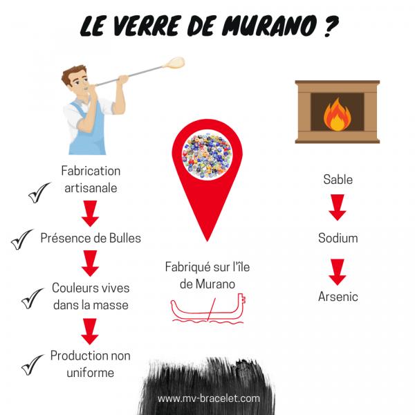 les caracteristiques du verre de Murano