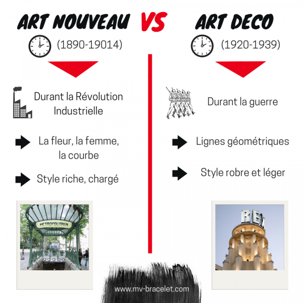 difference entre art nouveau art deco