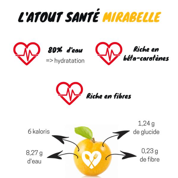infographie santé et bienfait de la mirabelle