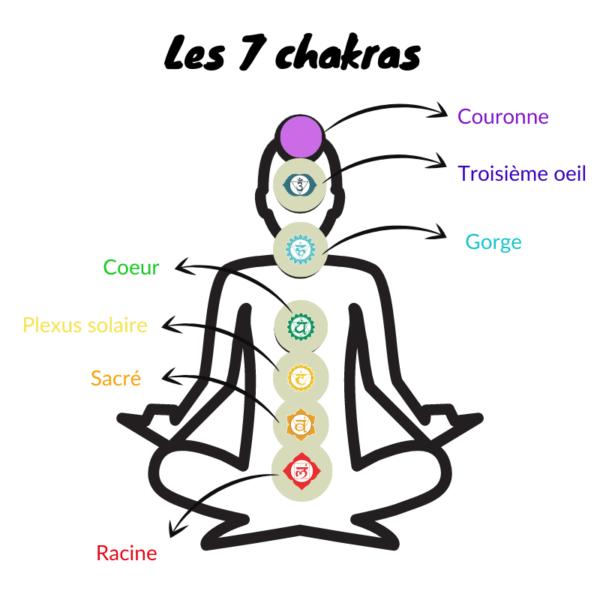 couleur sept chakras et signification